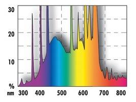 JBL Solar Color Spectrum / JBL Солар Колор Спектър